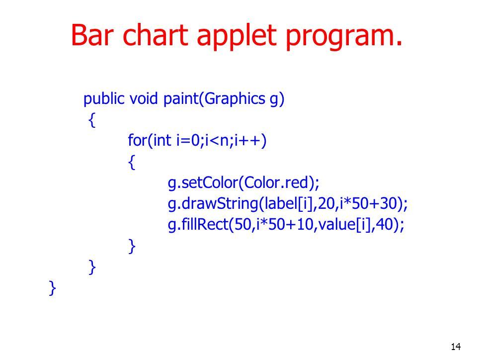 14 Bar chart applet program. public void paint(Graphics g) { for(int i=0;i<n;i++) { g.setColor(Color.red); g.drawString(label[i],20,i*50+30); g.fillRe