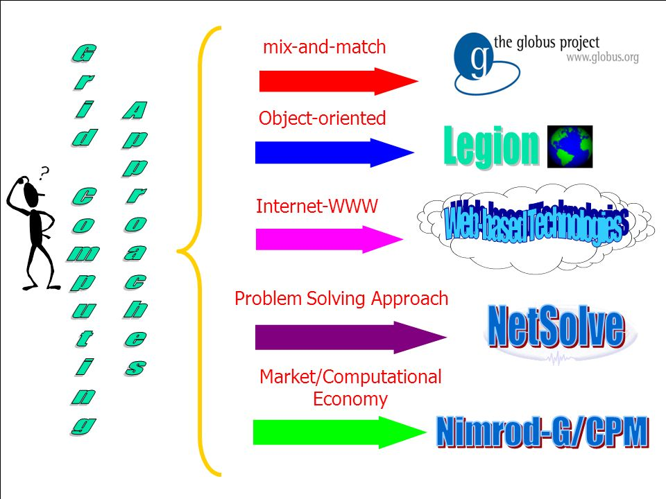 mix-and-match Object-oriented Internet-WWW Problem Solving Approach Market/Computational Economy