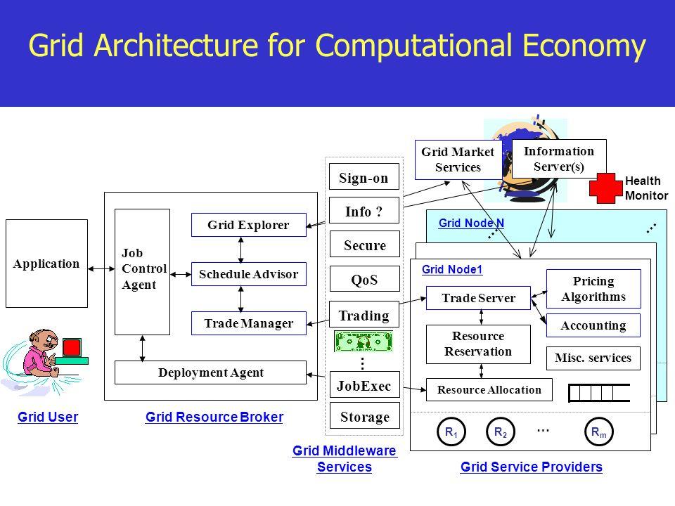 Grid Node N Grid Architecture for Computational Economy Grid User Application Grid Resource Broker Grid Service Providers Grid Explorer Schedule Advis