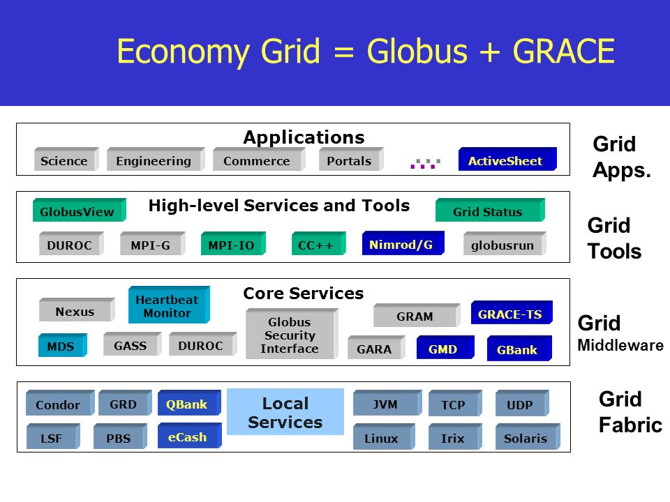 Economy Grid = Globus + GRACE Applications MDS GRAM Globus Security Interface Heartbeat Monitor Nexus Local Services LSF Condor GRDQBank PBS TCP SolarisIrixLinux UDP High-level Services and Tools DUROCglobusrunMPI-G Nimrod/G MPI-IOCC++ GlobusViewGrid Status GASS GRACE-TS GARA Grid Fabric Grid Apps.