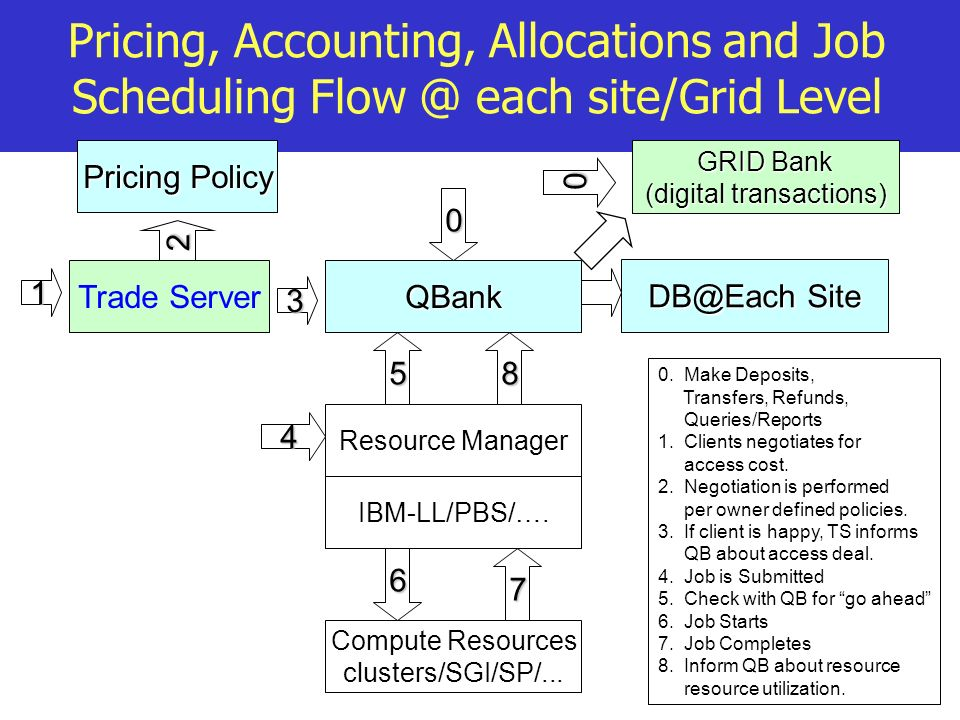 Pricing, Accounting, Allocations and Job Scheduling Flow @ each site/Grid Level QBank Resource Manager 4 IBM-LL/PBS/….