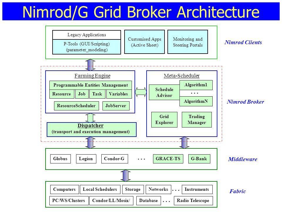 GlobusLegion Fabric Nimrod Broker Nimrod Clients P-Tools (GUI/Scripting) (parameter_modeling) Legacy Applications Condor-GGRACE-TS Farming Engine Disp