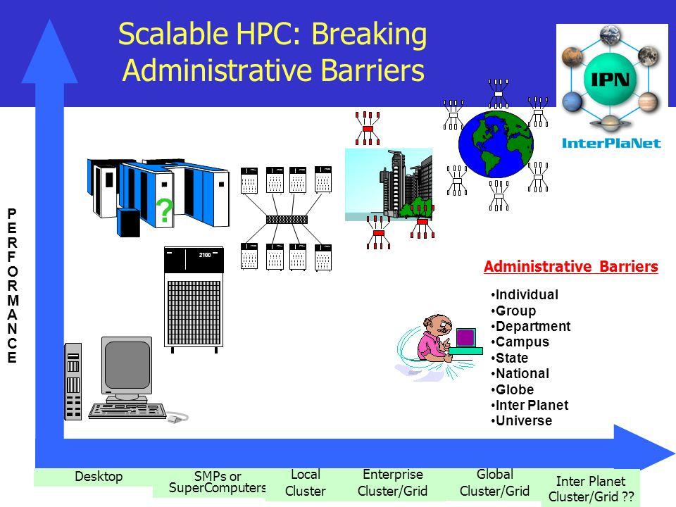 2100 DesktopSMPs or SuperComputers Local Cluster Global Cluster/Grid PERFORMANCEPERFORMANCE Inter Planet Cluster/Grid ?.