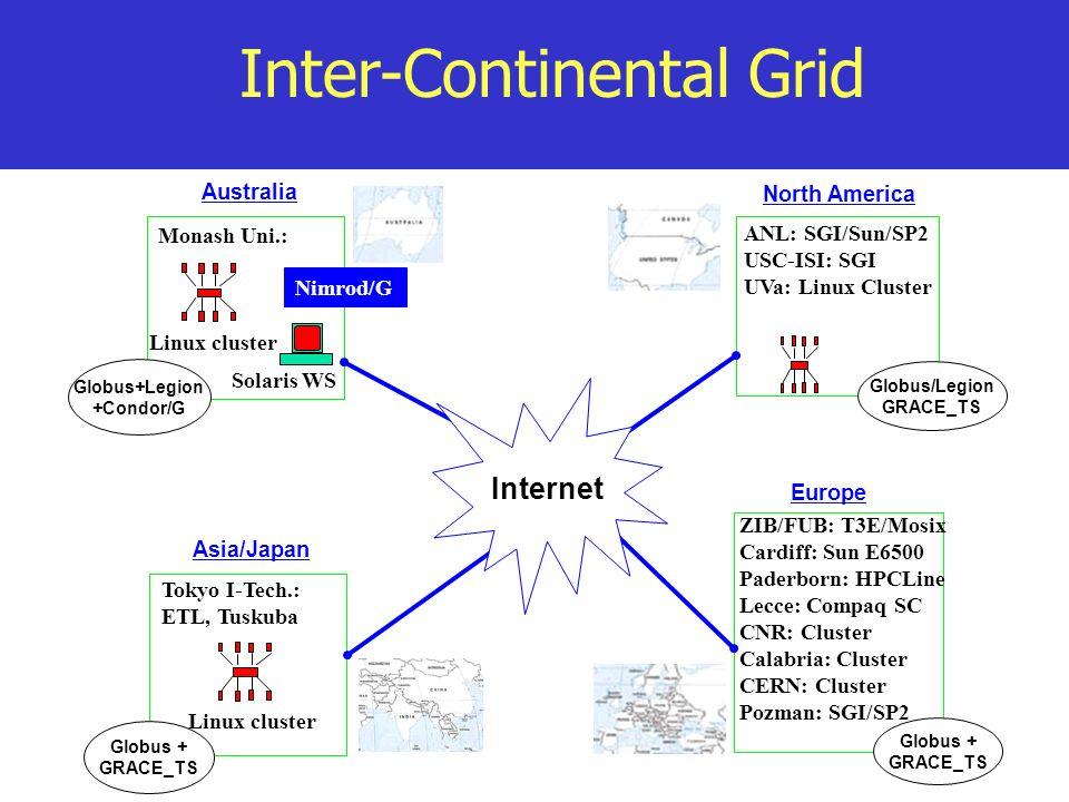 Globus+Legion +Condor/G Australia Monash Uni.: Linux cluster Solaris WS Nimrod/G Globus + GRACE_TS Europe ZIB/FUB: T3E/Mosix Cardiff: Sun E6500 Paderborn: HPCLine Lecce: Compaq SC CNR: Cluster Calabria: Cluster CERN: Cluster Pozman: SGI/SP2 Globus + GRACE_TS Asia/Japan Tokyo I-Tech.: ETL, Tuskuba Linux cluster Globus/Legion GRACE_TS North America ANL: SGI/Sun/SP2 USC-ISI: SGI UVa: Linux Cluster Internet Inter-Continental Grid
