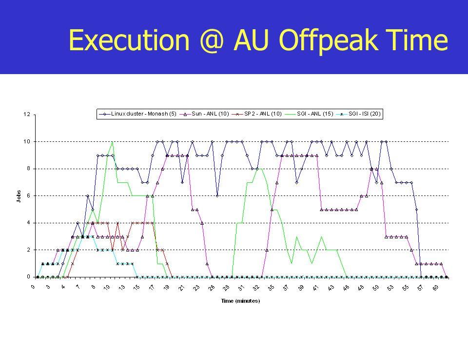 Execution @ AU Offpeak Time