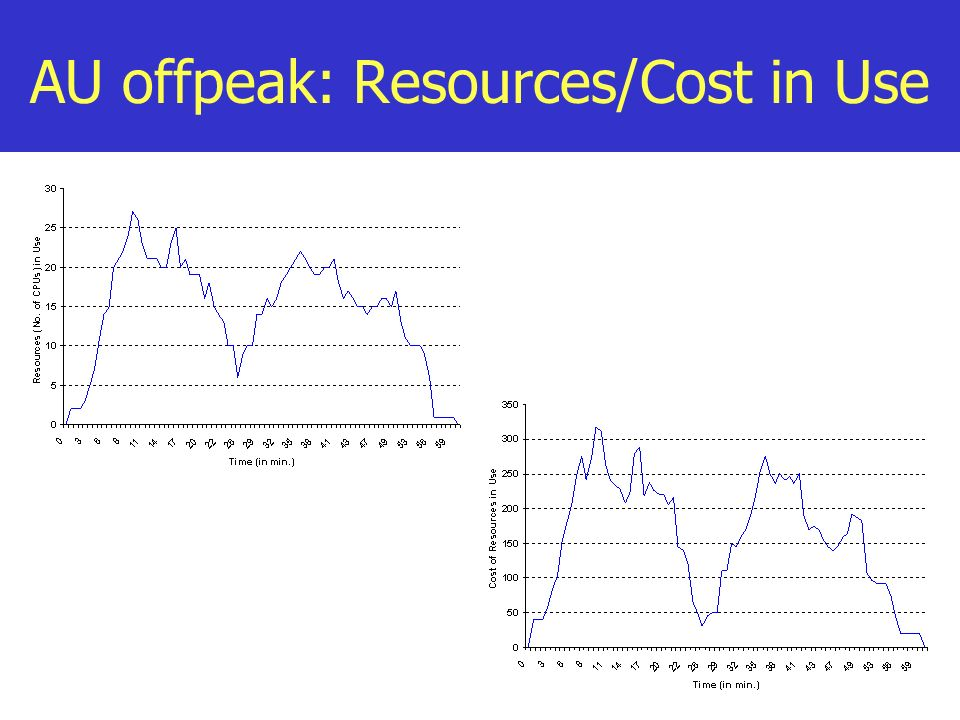 AU offpeak: Resources/Cost in Use