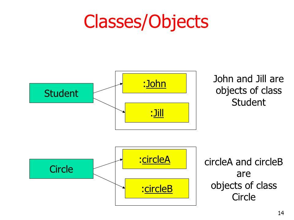 14 Classes/Objects Student :John :Jill John and Jill are objects of class Student Circle :circleA :circleB circleA and circleB are objects of class Ci