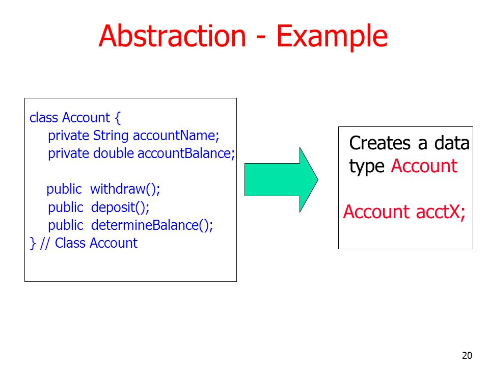 20 Abstraction - Example class Account { private String accountName; private double accountBalance; public withdraw(); public deposit(); public determ