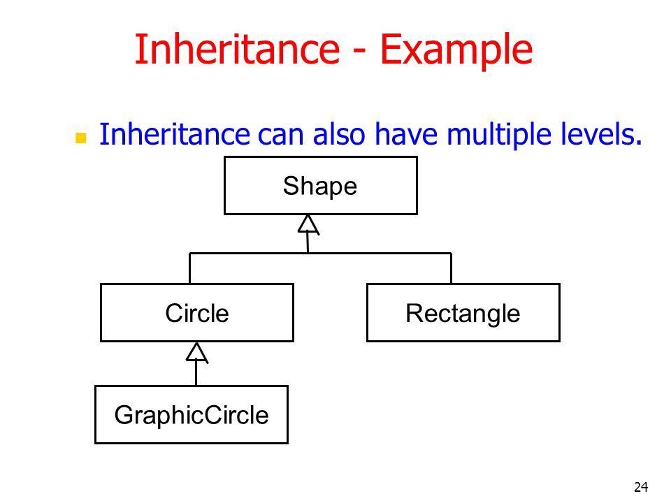 24 Inheritance - Example Inheritance can also have multiple levels. Shape CircleRectangle GraphicCircle