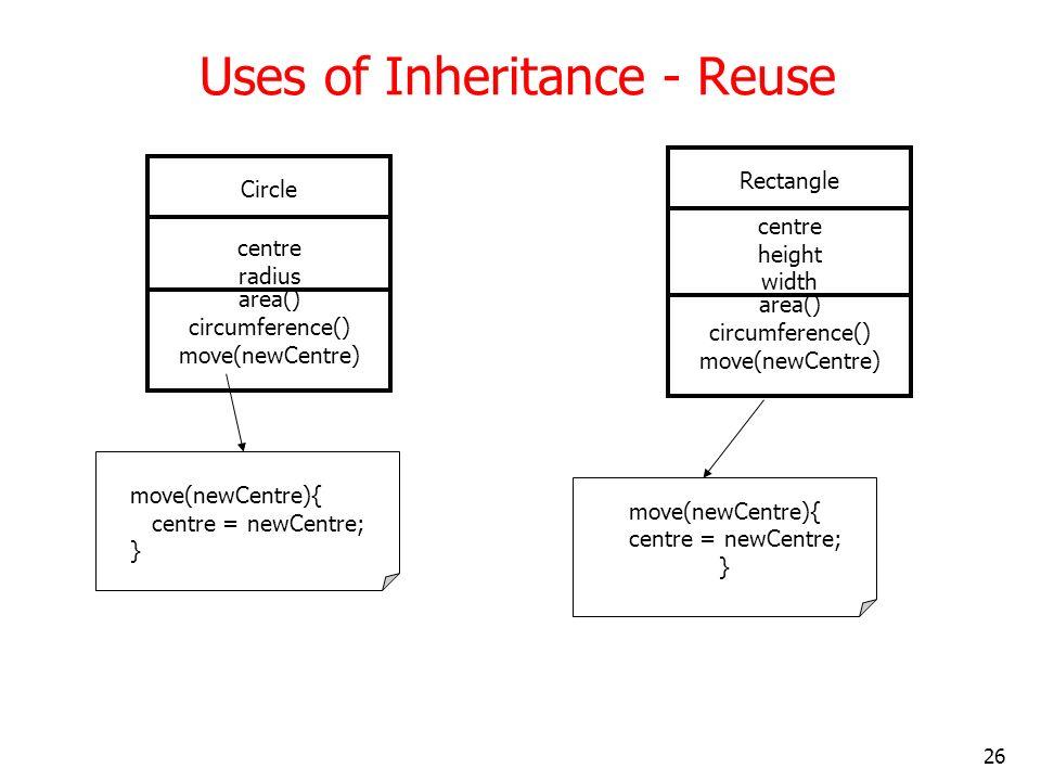 26 move(newCentre){ centre = newCentre; } Uses of Inheritance - Reuse Circle centre radius area() circumference() move(newCentre) Rectangle centre hei