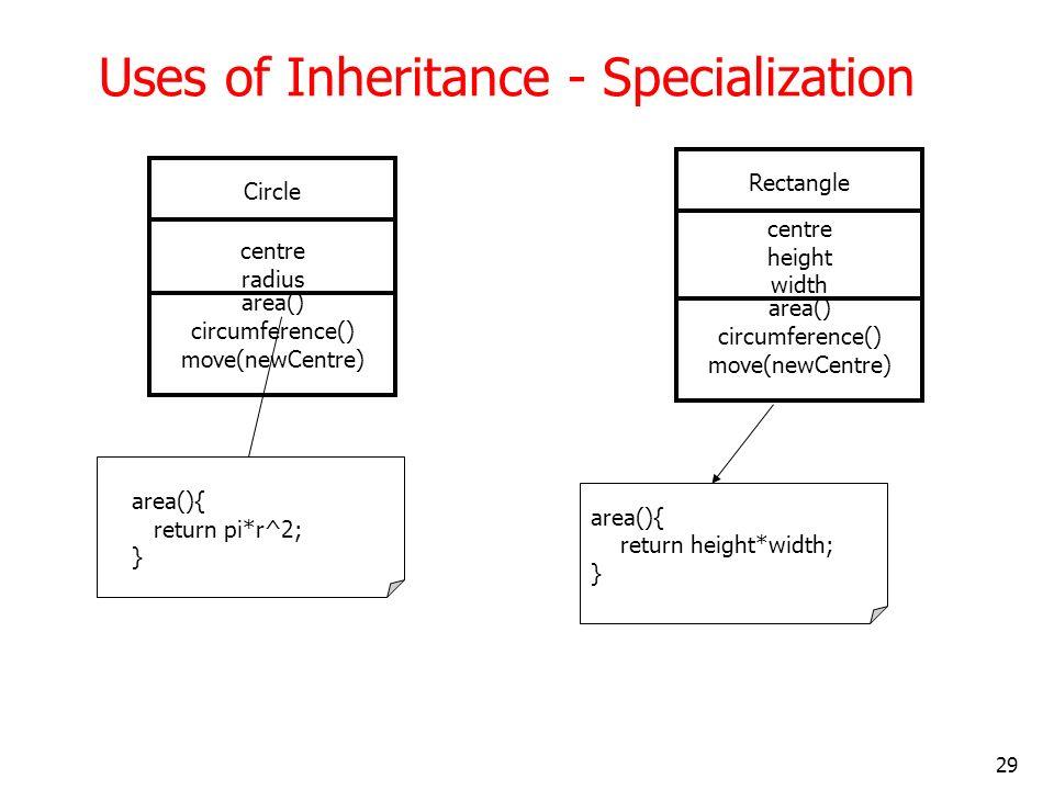 29 Uses of Inheritance - Specialization area(){ return height*width; } Circle centre radius area() circumference() move(newCentre) Rectangle centre he