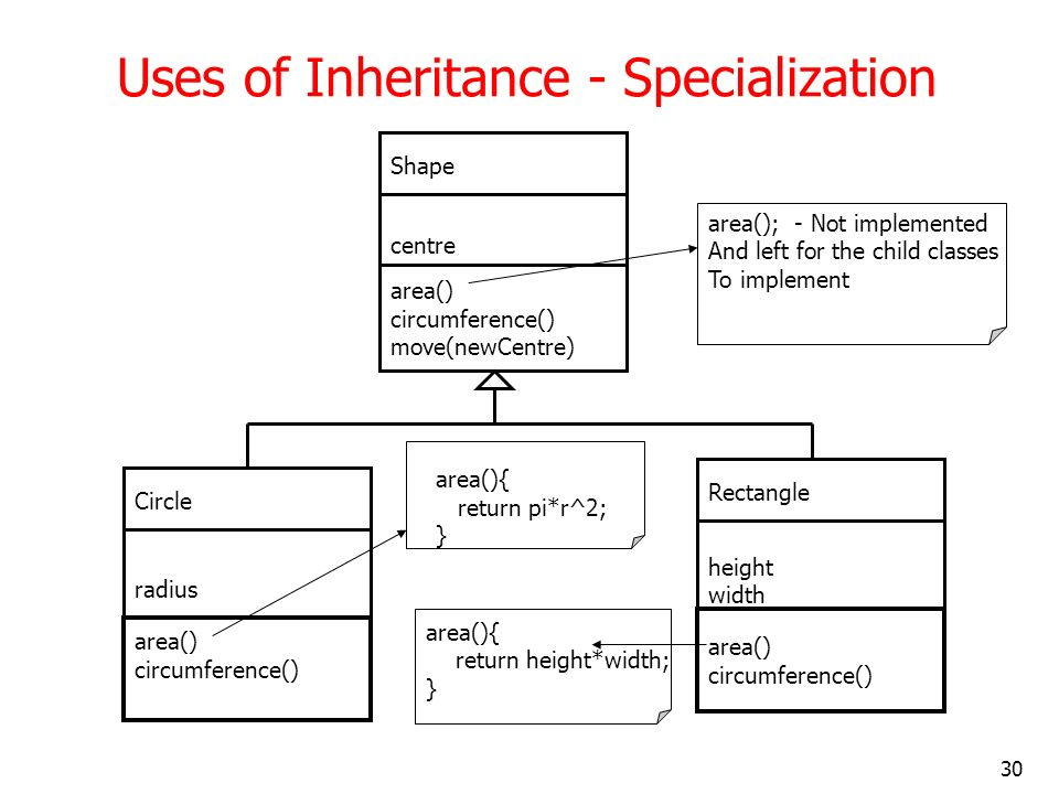 30 Uses of Inheritance - Specialization Shape centre area() circumference() move(newCentre) Rectangle height width area() circumference() Circle radiu