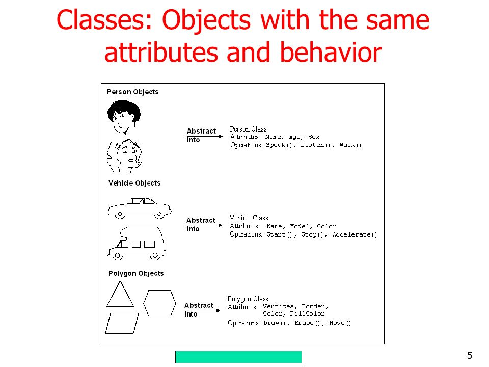 5 Classes: Objects with the same attributes and behavior