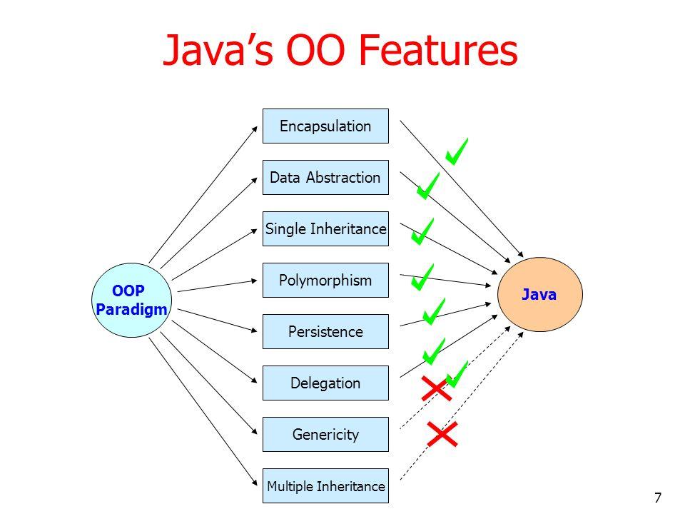 7 Javas OO Features OOP Paradigm Encapsulation Multiple Inheritance Genericity Delegation Persistence Polymorphism Single Inheritance Data Abstraction