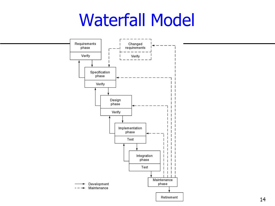 14 Waterfall Model