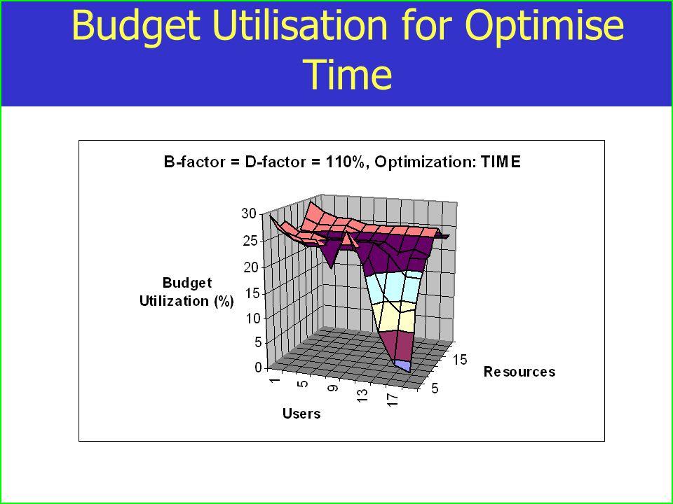 Budget Utilisation for Optimise Time