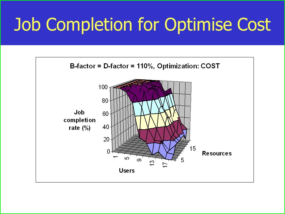 Job Completion for Optimise Cost