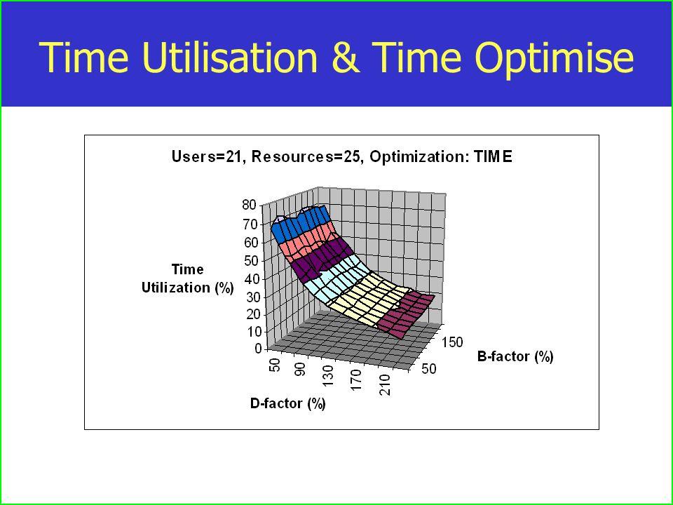 Time Utilisation & Time Optimise