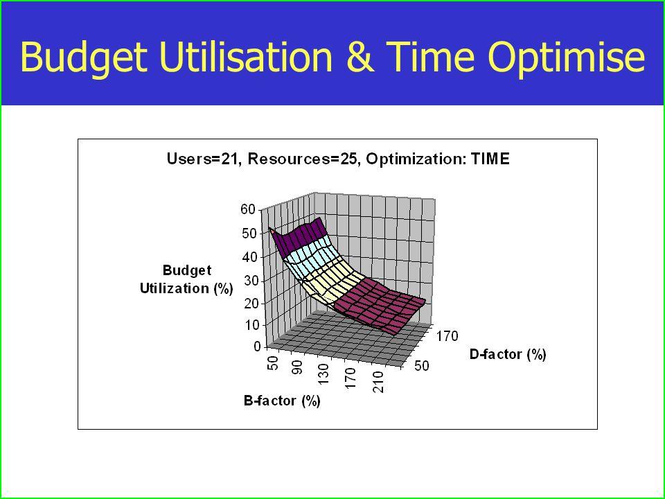 Budget Utilisation & Time Optimise