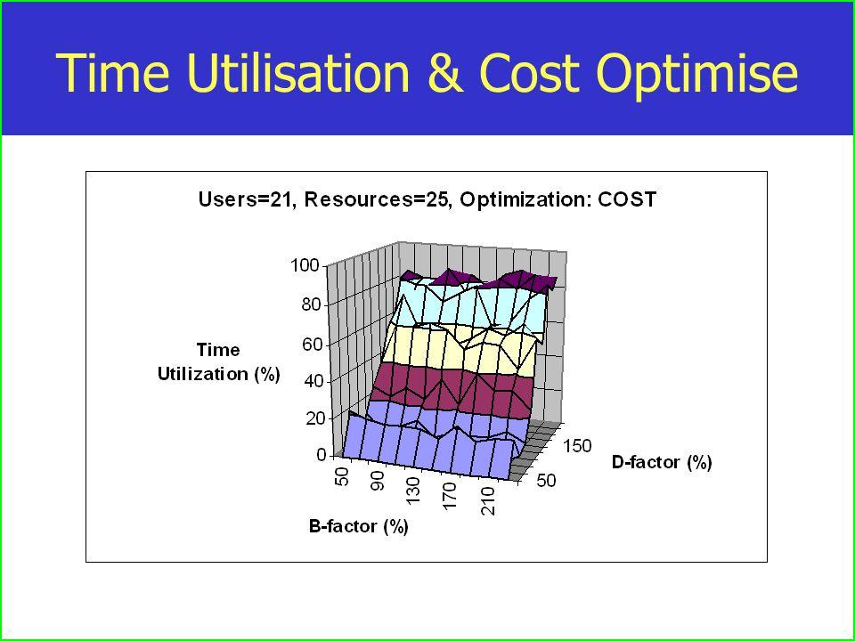 Time Utilisation & Cost Optimise