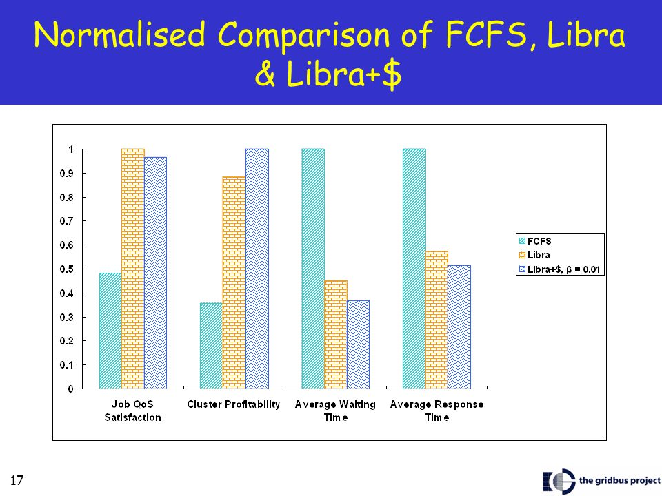 17 Normalised Comparison of FCFS, Libra & Libra+$