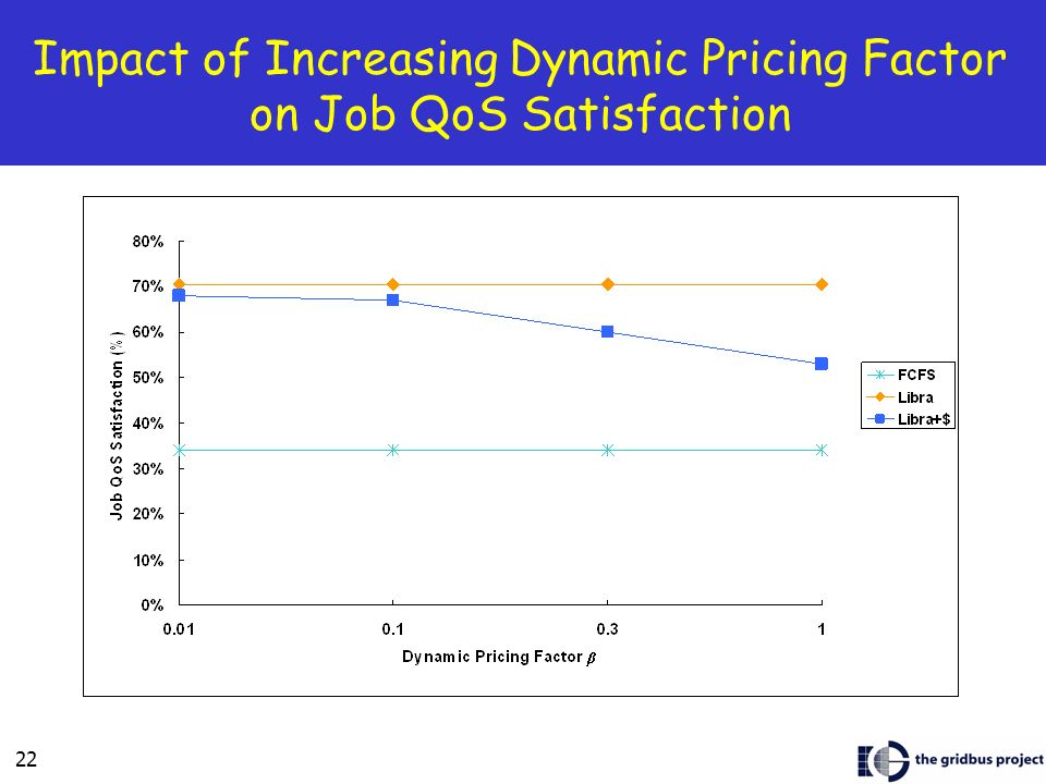 22 Impact of Increasing Dynamic Pricing Factor on Job QoS Satisfaction