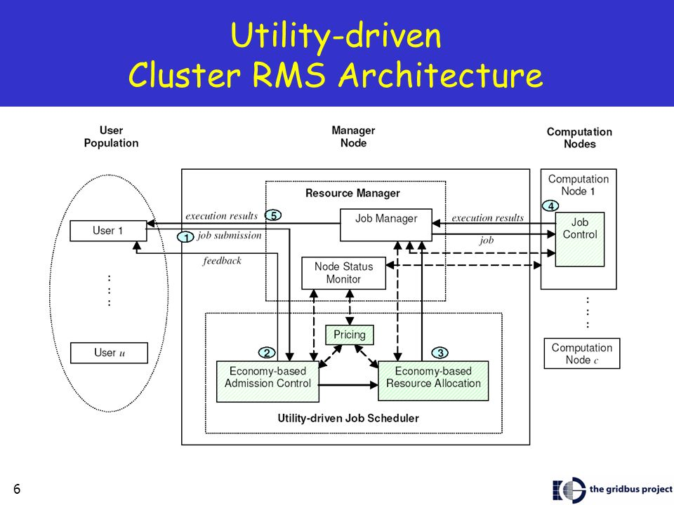 6 Utility-driven Cluster RMS Architecture