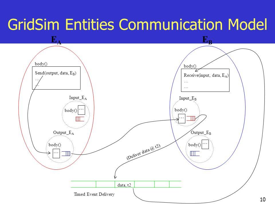 10 EAEA Output_E A Input_E A EBEB Output_E B Input_E B body() Send(output, data, E B ) … body() … … … … Receive(input, data, E A ) … Timed Event Deliv