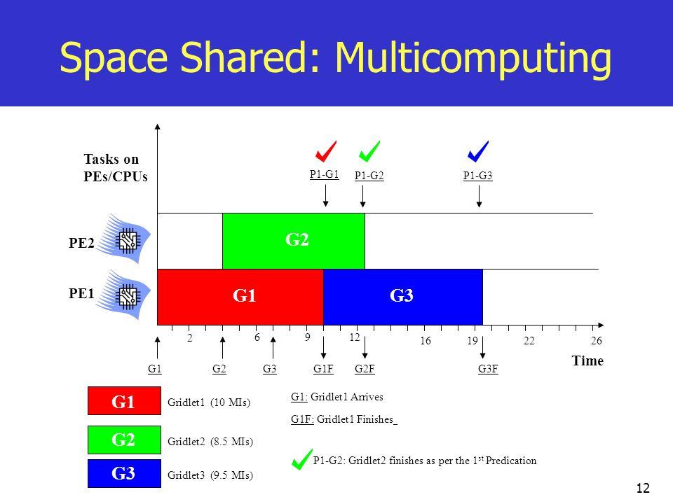 12 Space Shared: Multicomputing G1 G2 G3 G1G3 G2G3 P1-G1 P1-G2P1-G3 Time G1 G1: Gridlet1 Arrives G1FG3 G1F: Gridlet1 Finishes G2G2FG3F Gridlet1 (10 MI