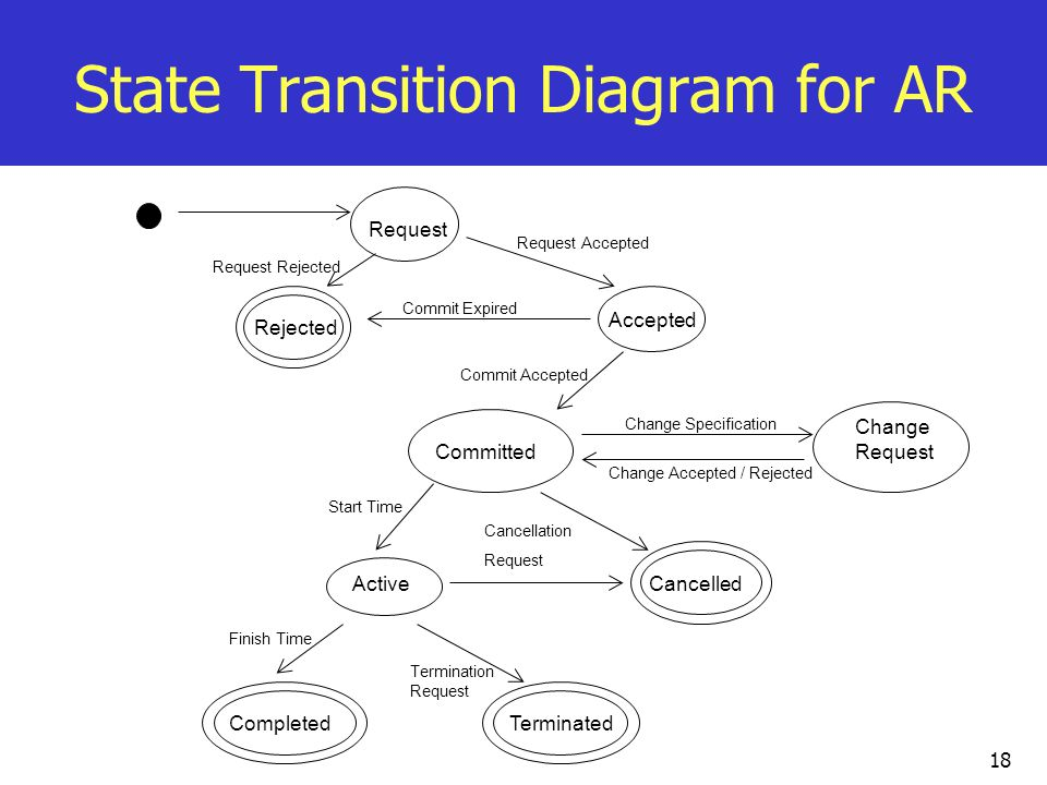 18 State Transition Diagram for AR Request Rejected Accepted Change Request Committed CancelledActive CompletedTerminated Request Accepted Request Rej