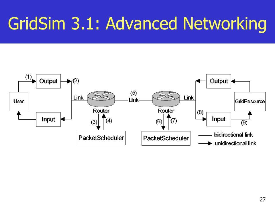 27 GridSim 3.1: Advanced Networking