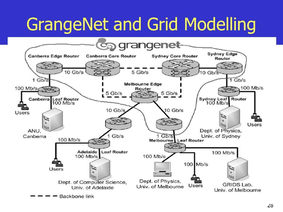 28 GrangeNet and Grid Modelling