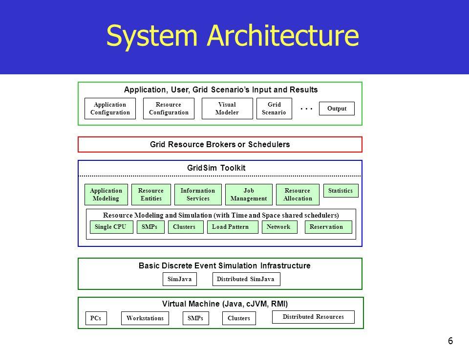 6 System Architecture Basic Discrete Event Simulation Infrastructure Virtual Machine (Java, cJVM, RMI) PCs Clusters Workstations... SMPs Distributed R