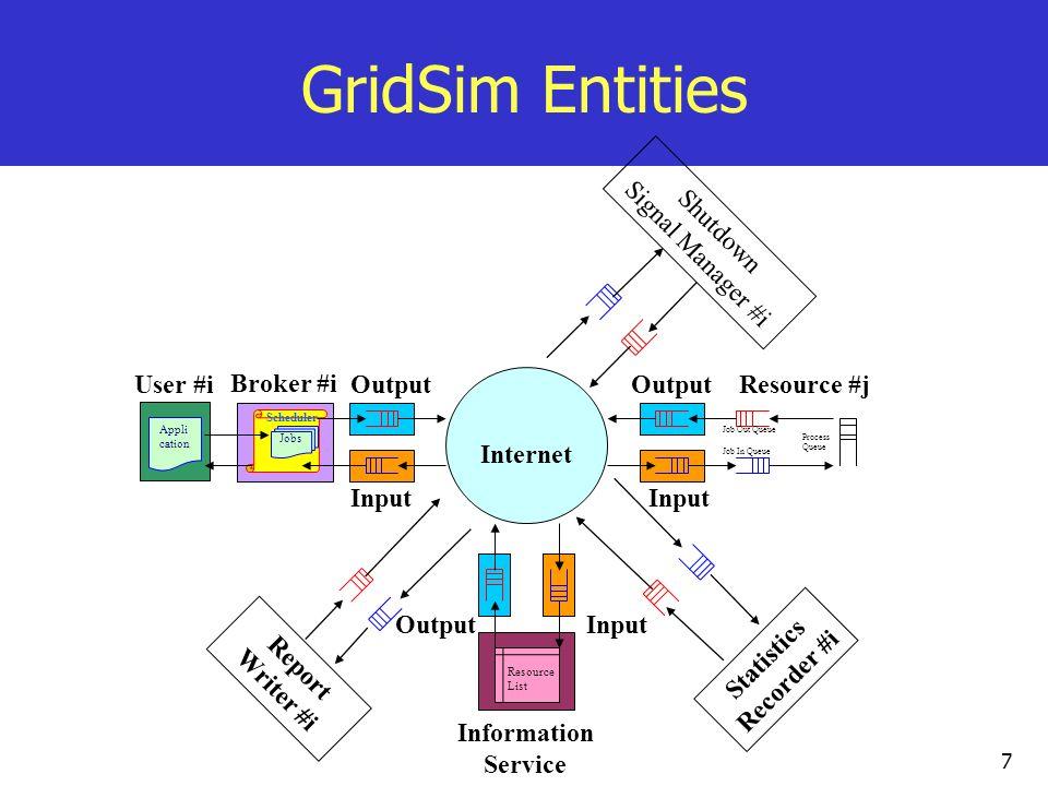 7 GridSim Entities Jobs Appli cation Scheduler User #i Broker #i Output Input Output Input Resource #j Job In Queue Job Out Queue Process Queue Resour