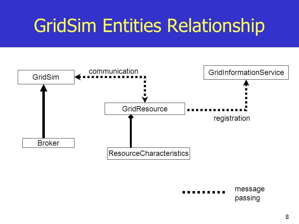 8 GridSim Entities Relationship GridSim GridInformationService GridResource ResourceCharacteristics Broker communication registration message passing