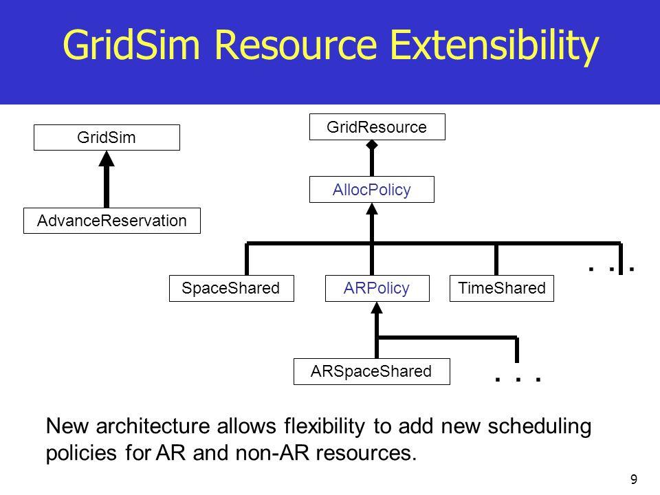 9 GridSim Resource Extensibility GridResource AllocPolicy TimeSharedSpaceSharedARPolicy ARSpaceShared GridSim AdvanceReservation New architecture allo