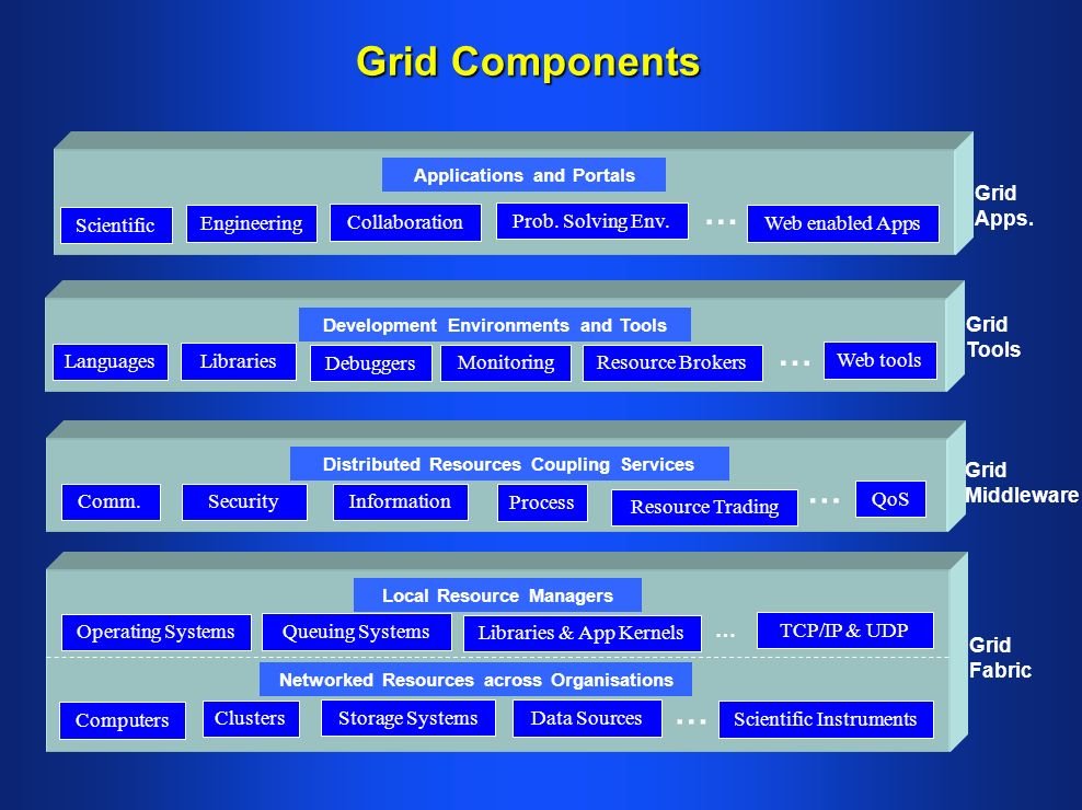 Grid Components Grid Fabric Grid Apps.