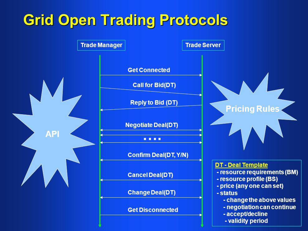 Grid Open Trading Protocols Get Connected Call for Bid(DT) Reply to Bid (DT) Negotiate Deal(DT) Confirm Deal(DT, Y/N) ….