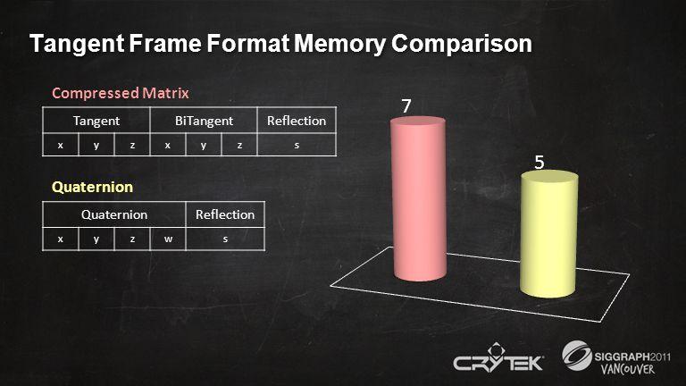 Tangent Frame Format Memory Comparison Compressed Matrix TangentBiTangentReflection xyzxyzs Quaternion Reflection xyzws