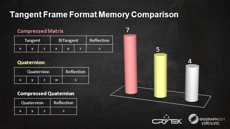Tangent Frame Format Memory Comparison Compressed Matrix TangentBiTangentReflection xyzxyzs Quaternion Reflection xyzws Compressed Quaternion Quaterni