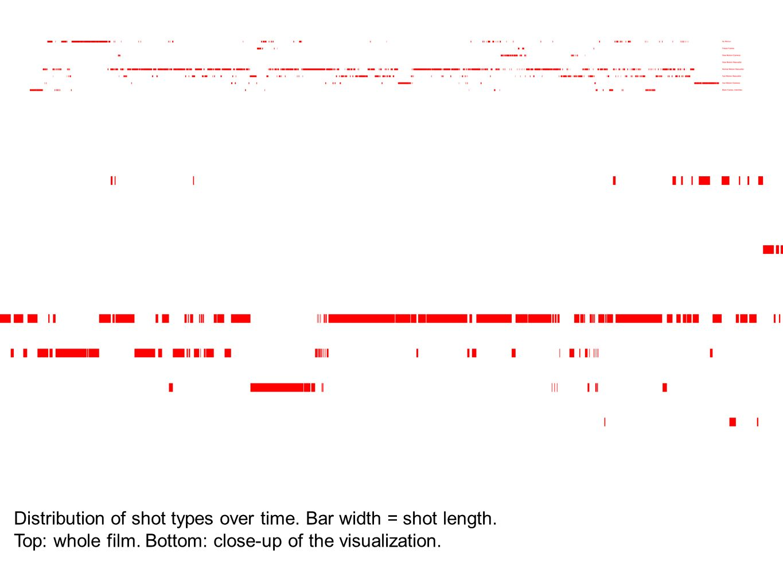 Distribution of shot types over time. Bar width = shot length.