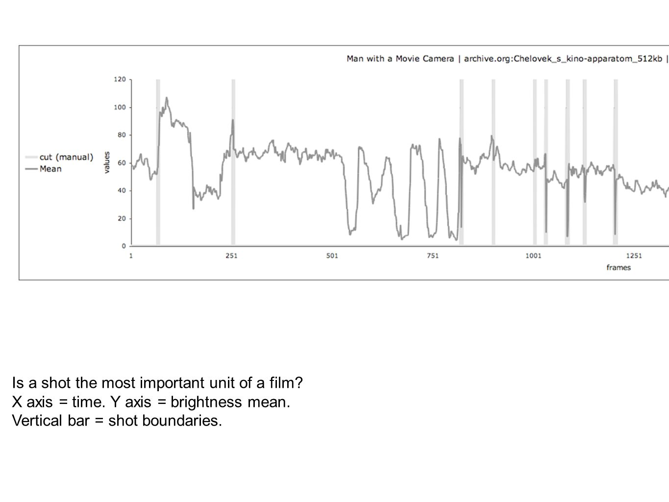 Is a shot the most important unit of a film. X axis = time.