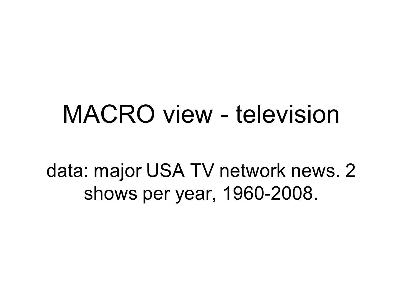 MACRO view - television data: major USA TV network news. 2 shows per year, 1960-2008.
