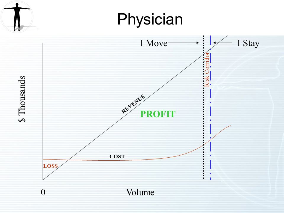 0Volume $ Thousands LOSS COST PROFIT I MoveI Stay Risk Corridor REVENUE Physician