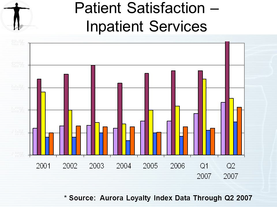 * Source: Aurora Loyalty Index Data Through Q Patient Satisfaction – Inpatient Services