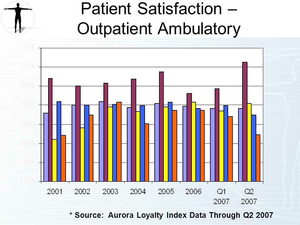 * Source: Aurora Loyalty Index Data Through Q Patient Satisfaction – Outpatient Ambulatory