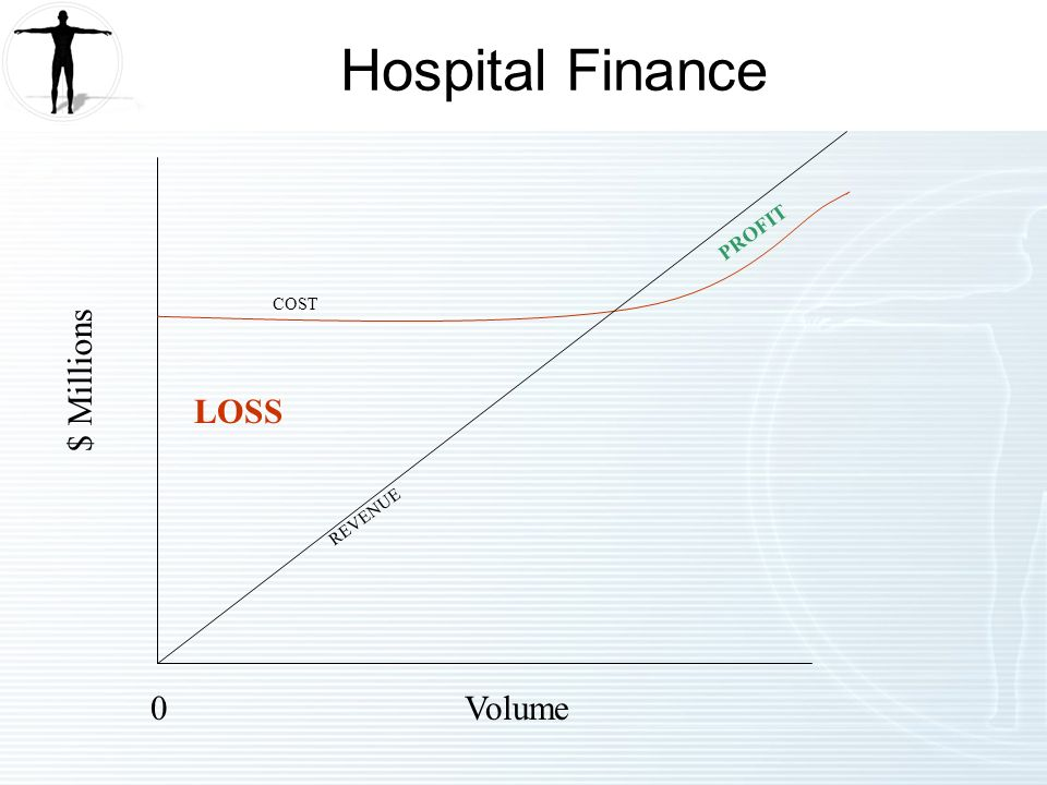0Volume $ Millions LOSS COST PROFIT REVENUE Hospital Finance