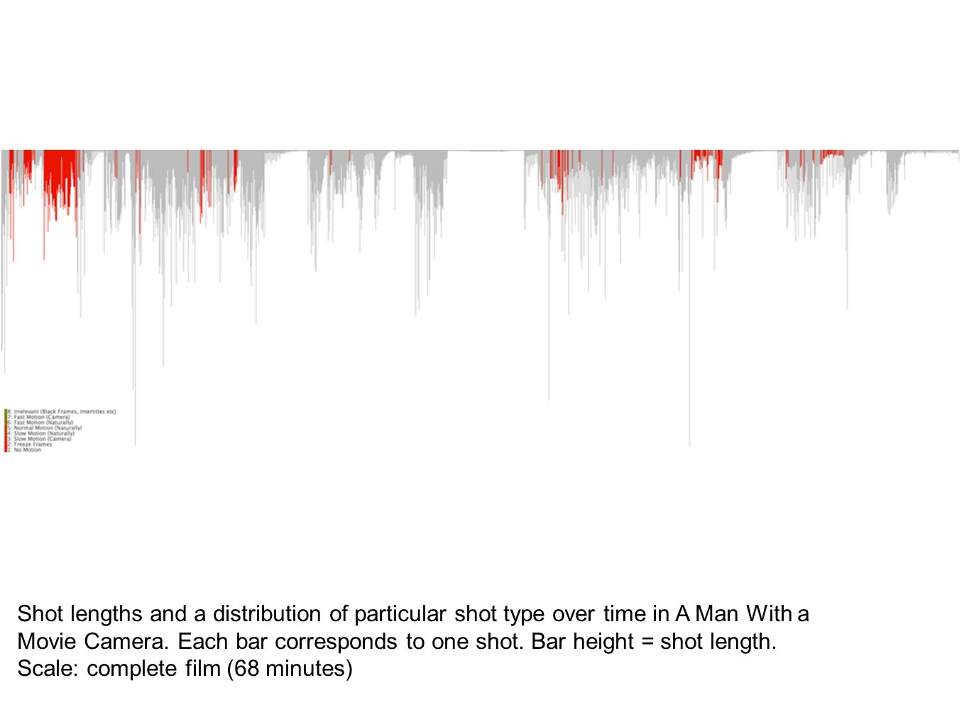 Shot lengths and a distribution of particular shot type over time in A Man With a Movie Camera. Each bar corresponds to one shot. Bar height = shot le