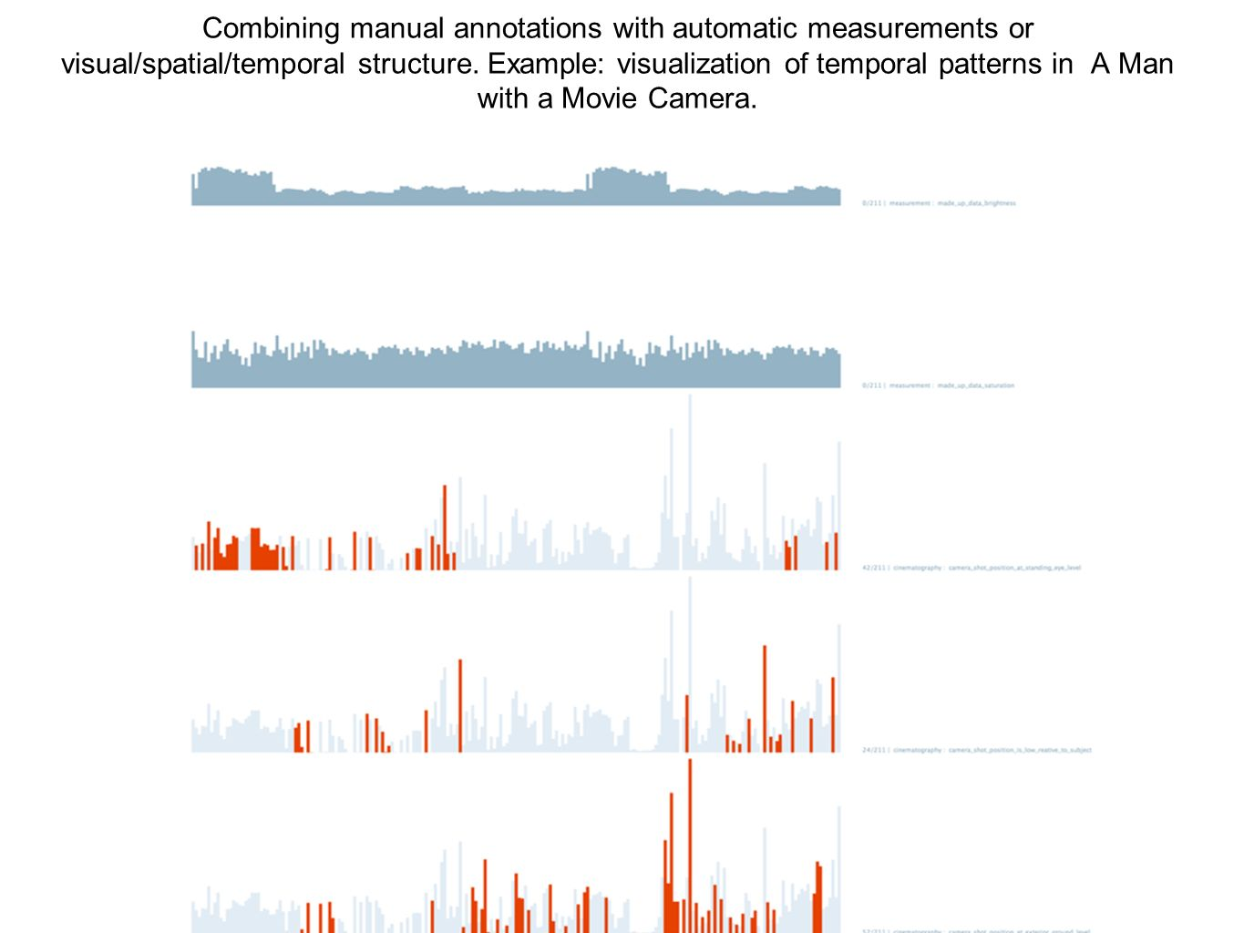Combining manual annotations with automatic measurements or visual/spatial/temporal structure. Example: visualization of temporal patterns in A Man wi