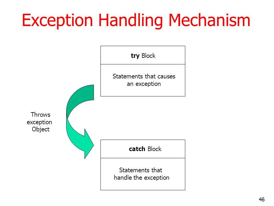 46 Exception Handling Mechanism try Block Statements that causes an exception catch Block Statements that handle the exception Throws exception Object